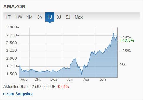 Amazon Stock-Chart