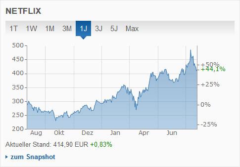 Netflix Stock-Chart
