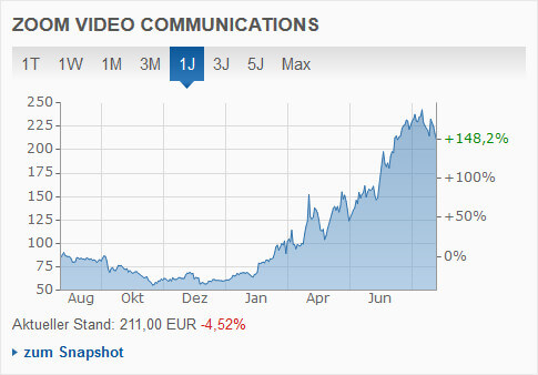 Zoom Stock-Chart